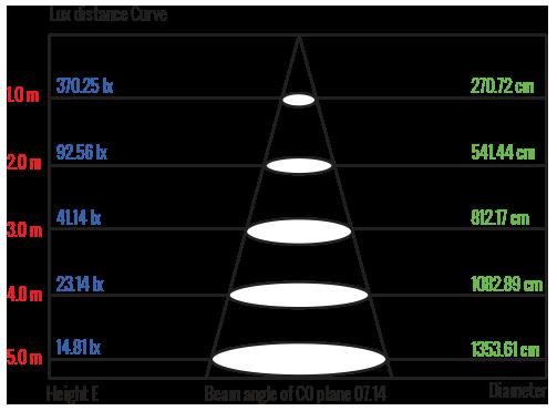 Lux_Distance_Curve